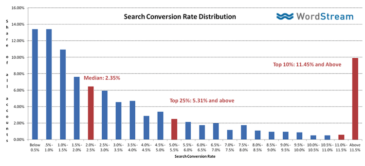 Graph of search conversion rate distribution