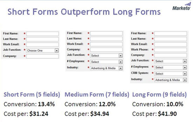 Data on how short forms outperform long forms