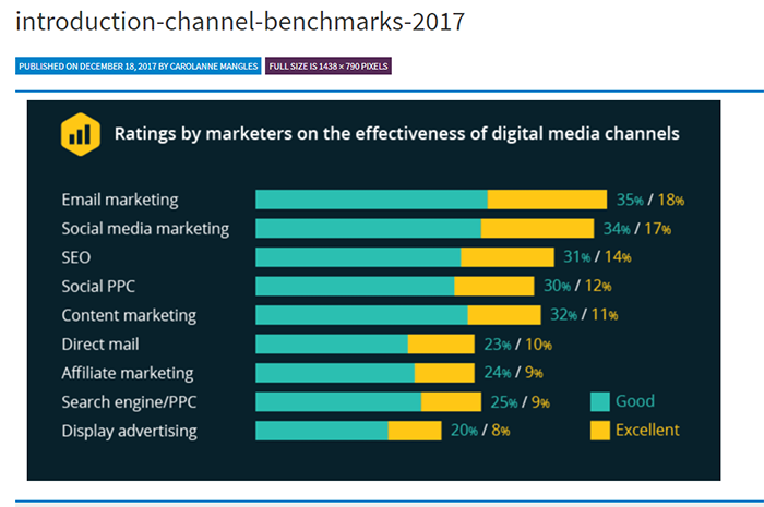 Graph - effectiveness of digital media channels