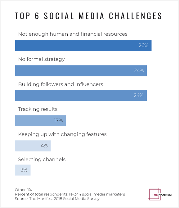 graph of data showing the top 6 social media challenges