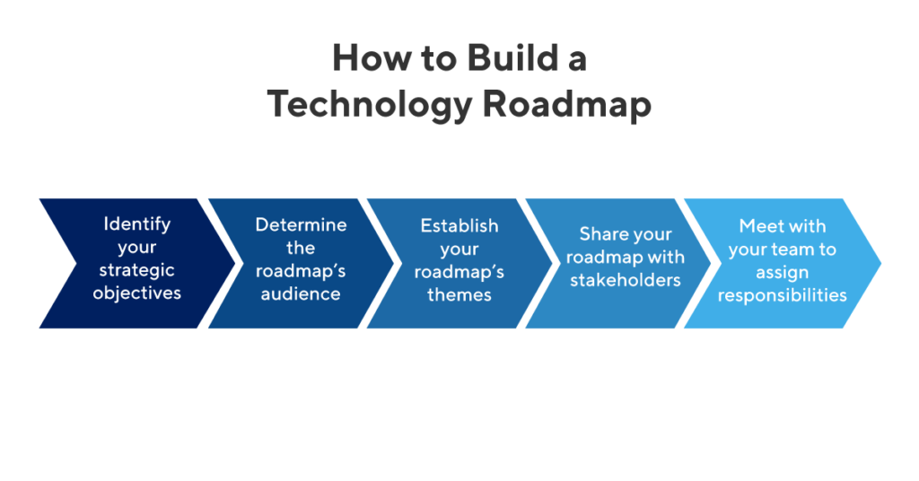 how to build a tech roadmap