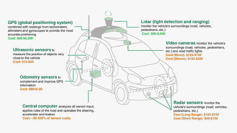 technology behind autonomous cars