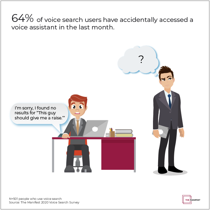 64% of voice search users have accidentally accessed a voice assistant in the last month.
