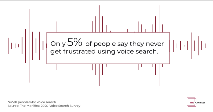 Only 5% of people say they never get frustrated using voice search.