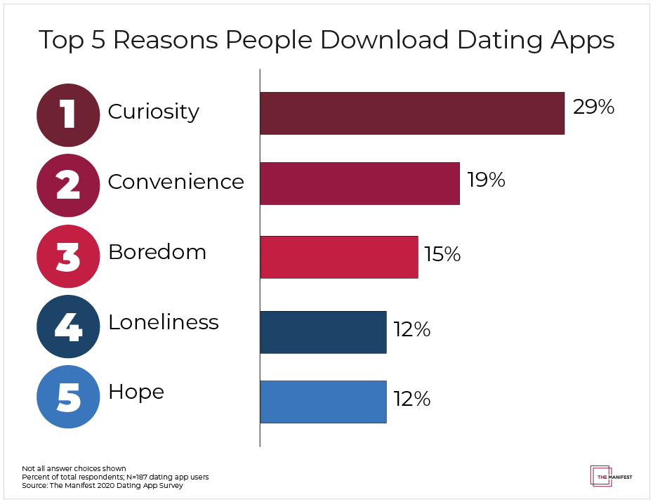 Top 5 Reasons People Download Dating Apps