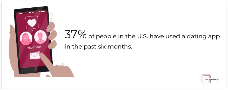 More than one-third (37%) of people in the U.S. have used a dating app in the past 6 months.