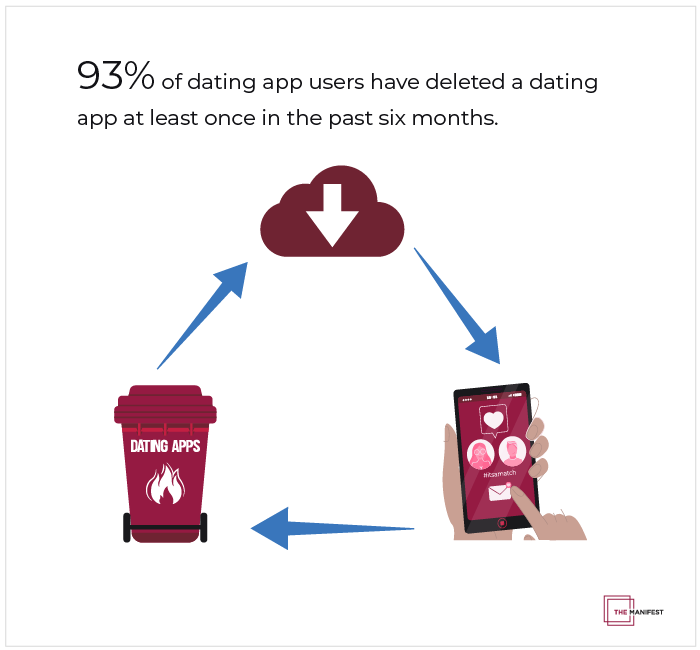 93% of users have deleted a dating app in the past six months.