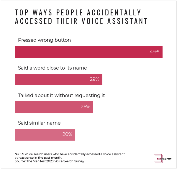 Top ways people accidentally accessed their voice assistant.
