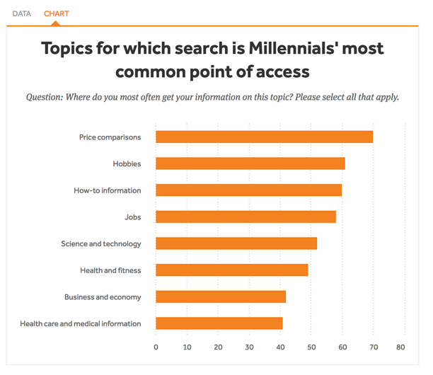 What millennials search for most often