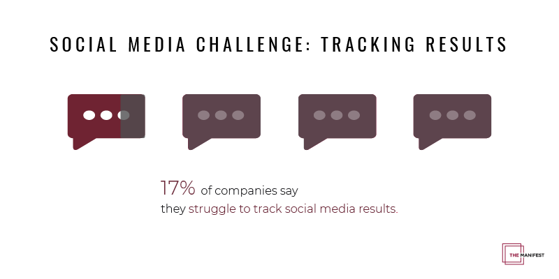infographic showing 17% companies find it challenging to track social media results