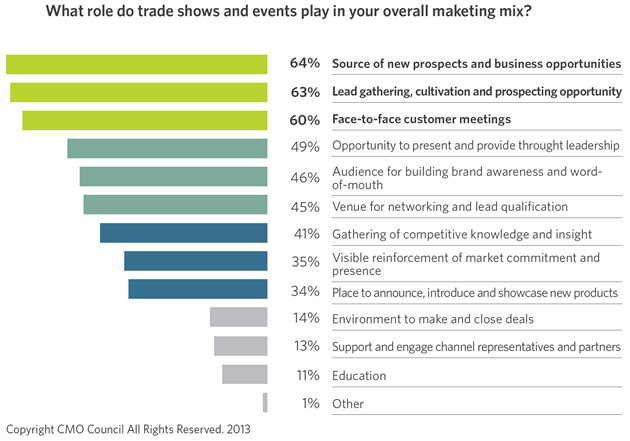 graph showing role of trade shows and events in marketing