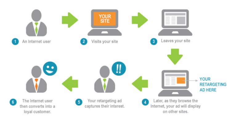 flow chart image of how ad retargeting works