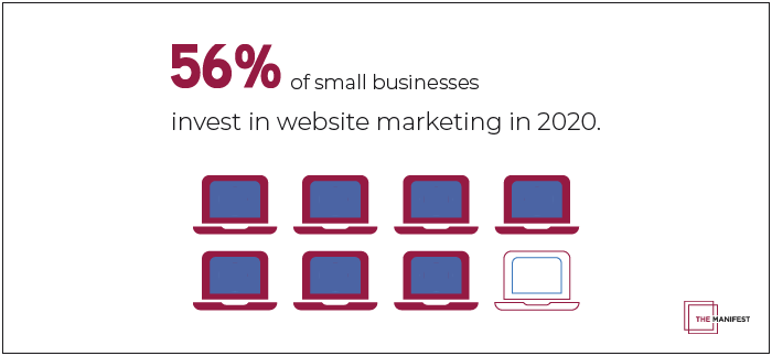 56% web marketing small business