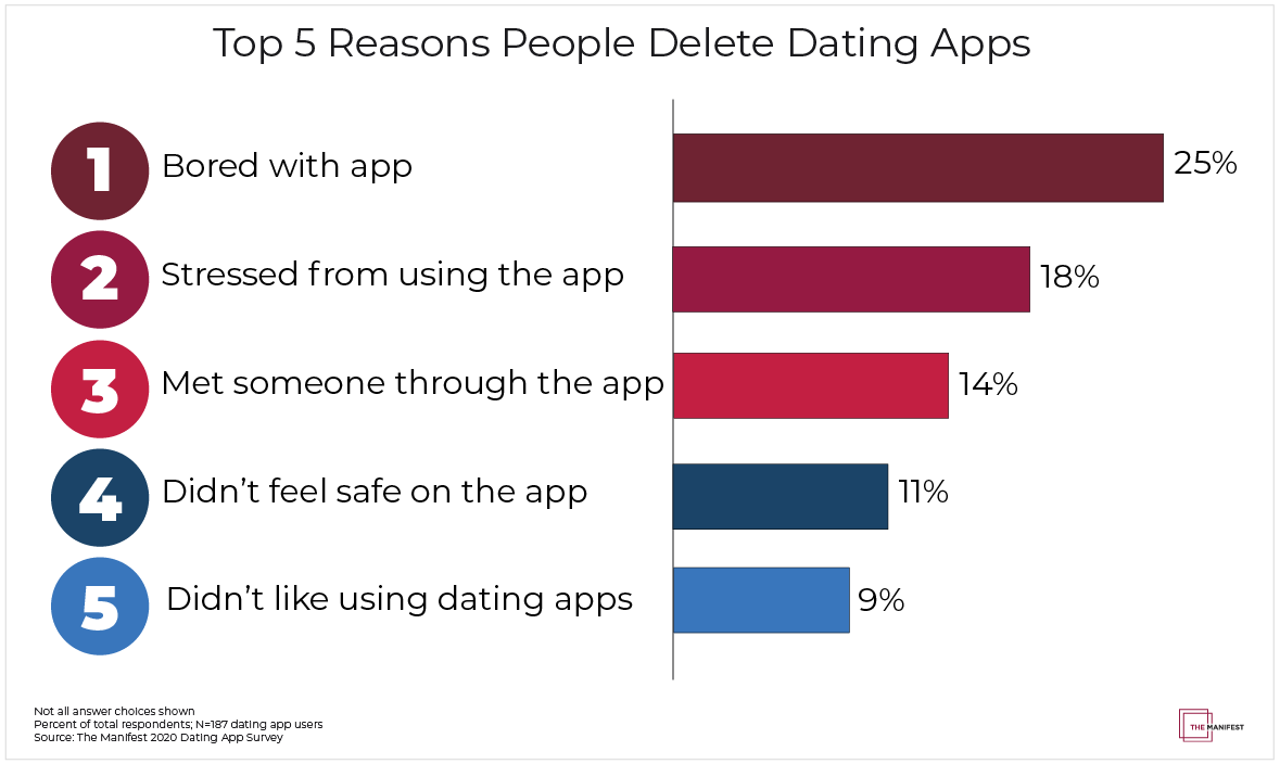 Top 5 Reasons People Delete Dating Apps